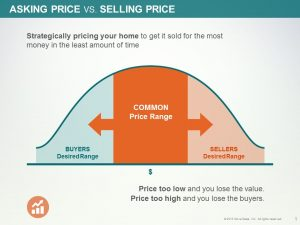 Strategies For Pricing Your Home To Sell Quickly